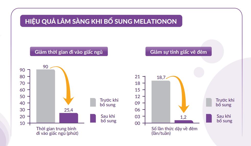 Tác dụng của melatonin